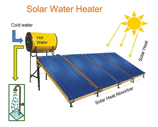 elektrisch gegen gas gegen solarwarmwasserbereiter wohn. Black Bedroom Furniture Sets. Home Design Ideas
